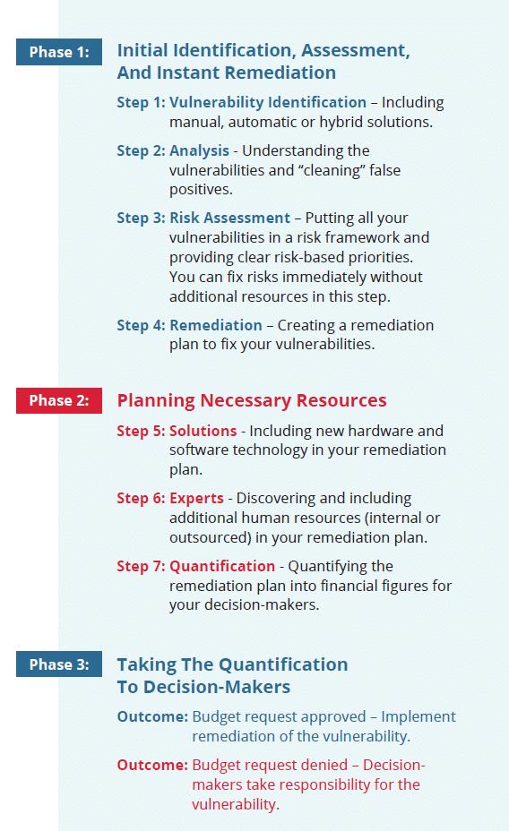 three phases of risk assessment
